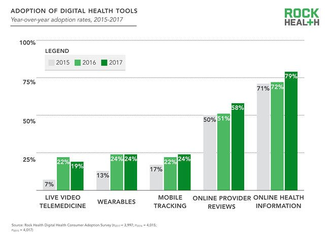 Adoption of digital health tools