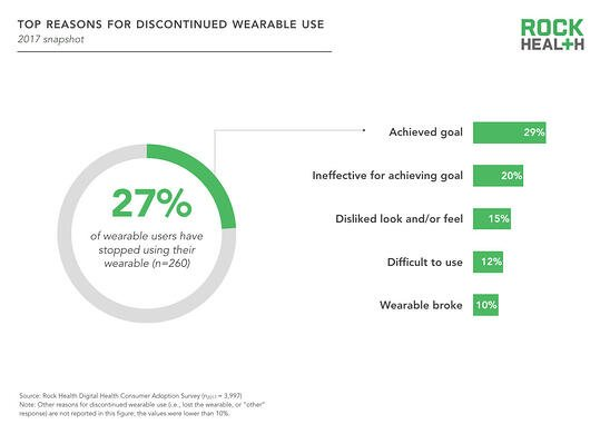 Top reasons for discontinued wearable use