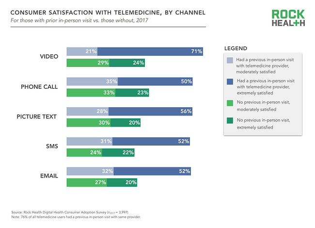 Consumer satisfaction with telemedicine