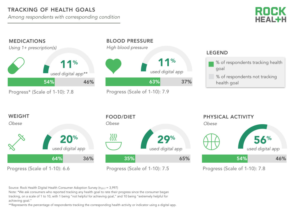 tracking of health goals