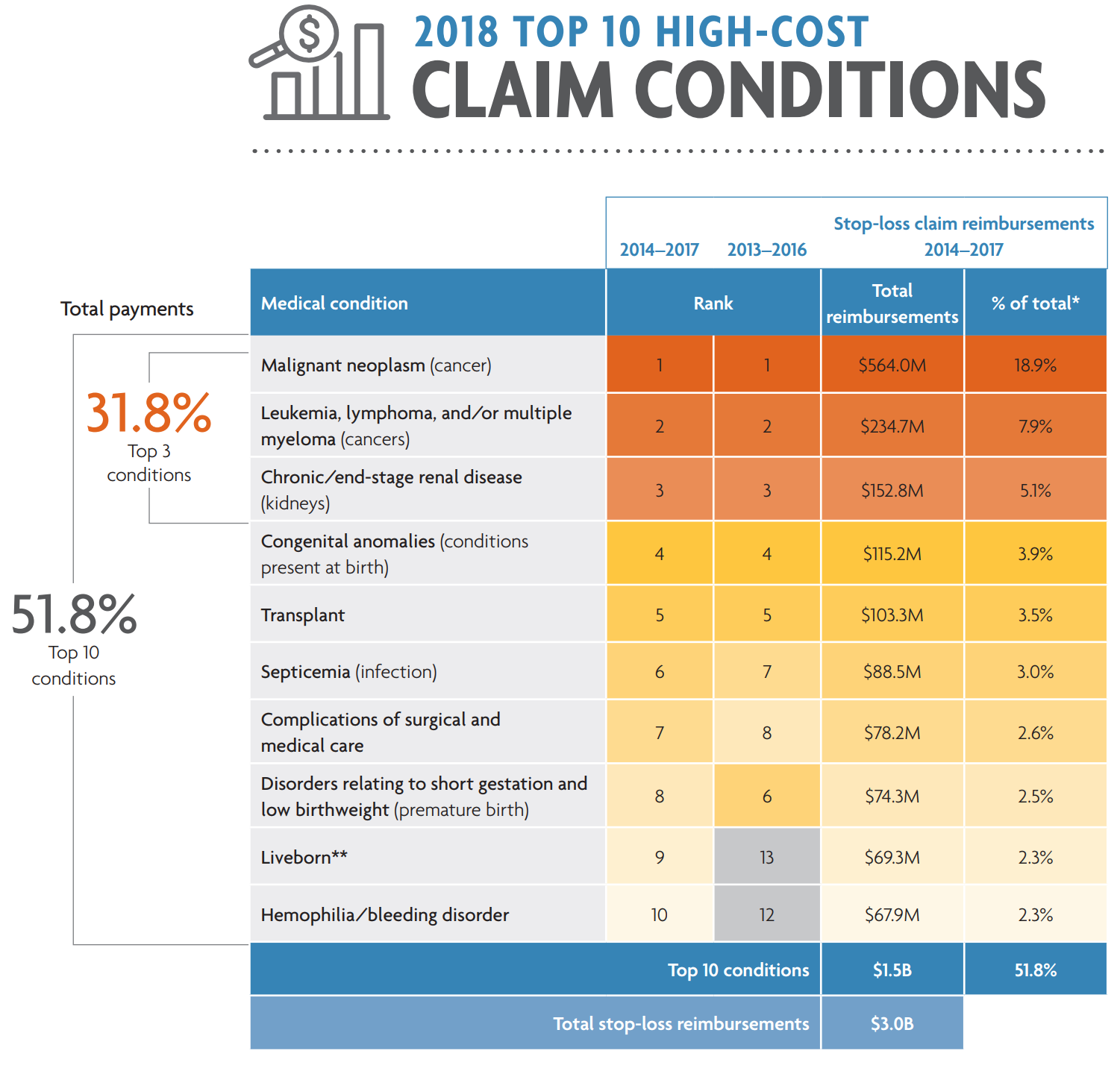 2018 Top 10 High Cost Claims