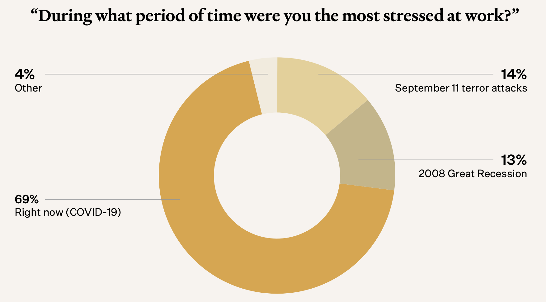 During what period of time were you the most stressed at work?