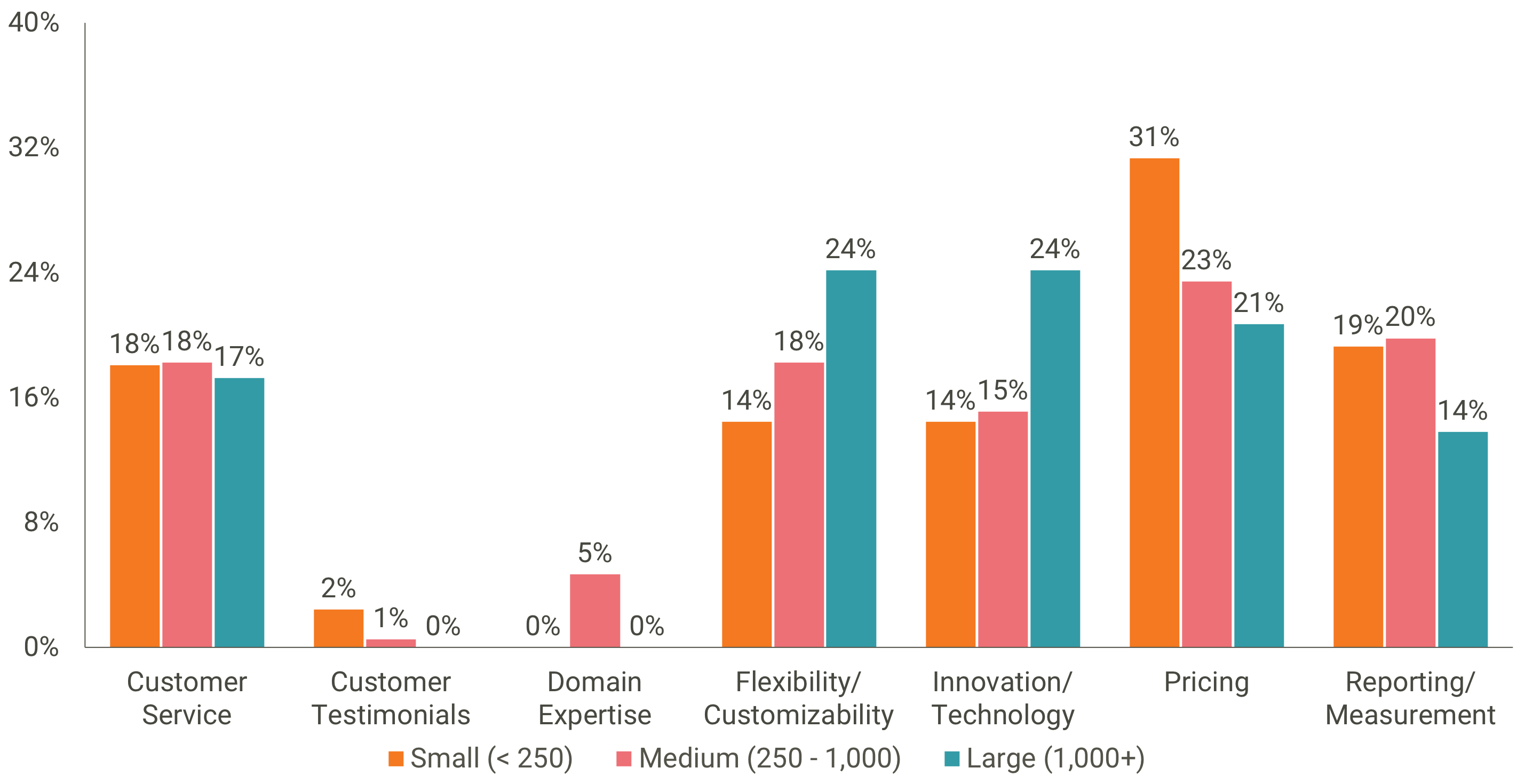 18 0319 2018 Wellness Industry Trends - Vendor Evaluation (by Size).png