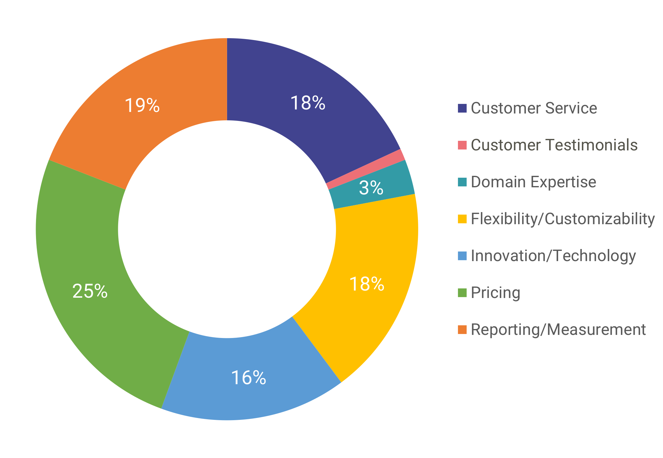 18 0319 2018 Wellness Industry Trends - Vendor Evaluation.png