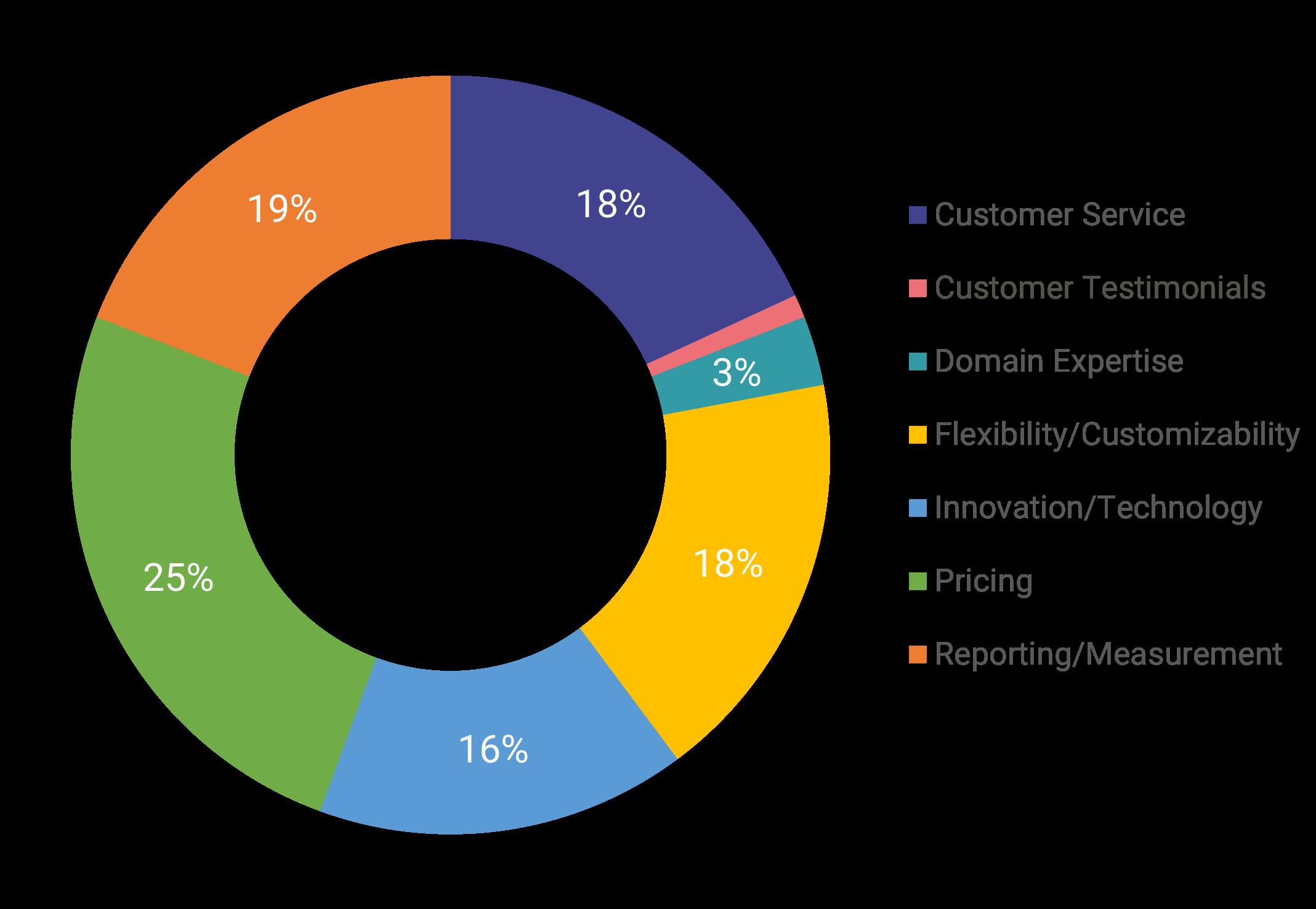 18 0319 2018 Wellness Industry Trends - Vendor Evaluation.png