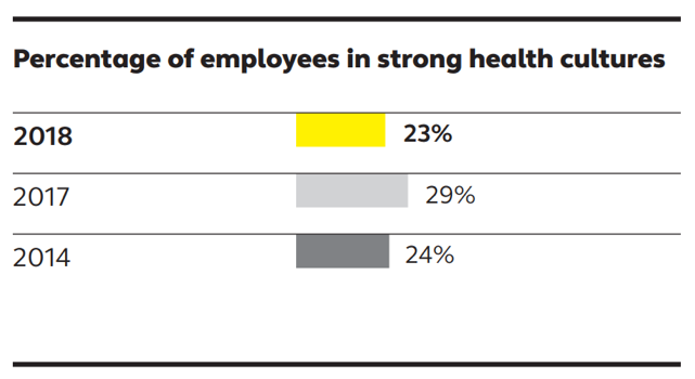 18 0430 Study- Employee Perception Of Wellness Programs Increasing-1