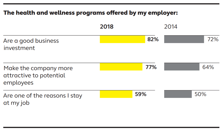 18 0430 Study- Employee Perception Of Wellness Programs Increasing