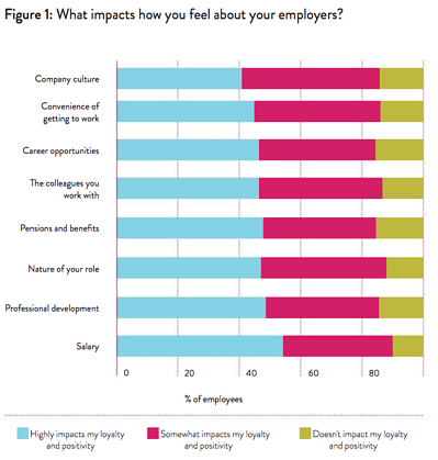 Benefits and how it impacts employers perception
