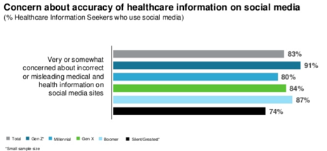 18 1210 Concern about accuracy of healthcare info on social media