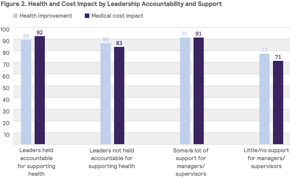 Health and Cost Impact by Leadership Accountability and Support