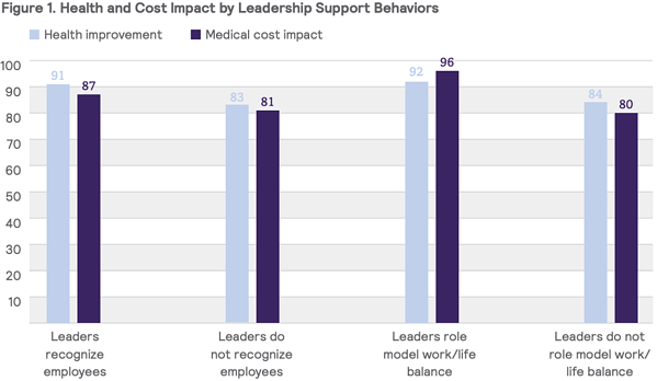 Health and Cost Impact by Leadership Support Behaviors