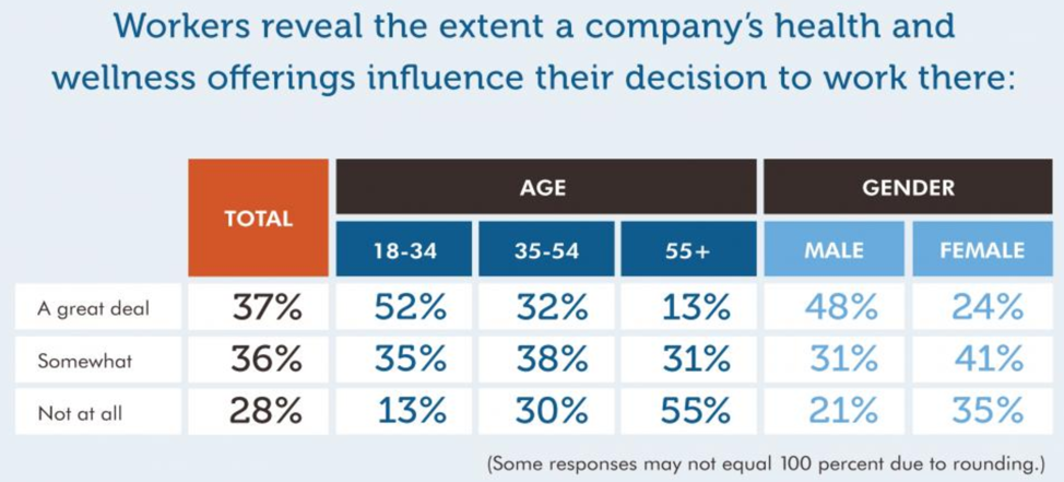 19 0114 Extent a company's health and wellness offerings influence work decision