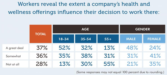 19%200114%20Extent%20a%20company's%20health%20and%20wellness%20offerings%20influence%20work%20decision