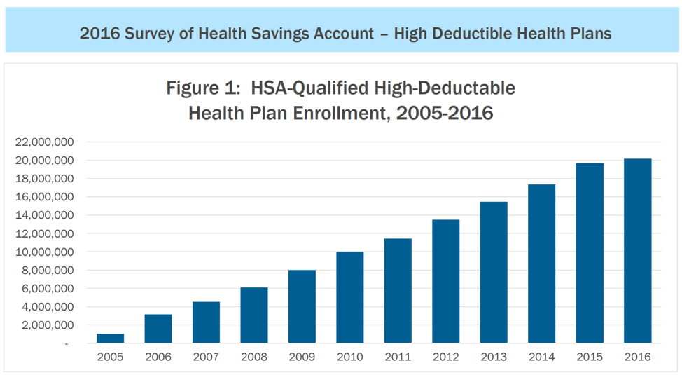 2016 Survey of Health Savings Acocunt - High Deductible Health Plans.png