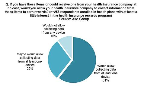20200206_Health Insurance Rewards and Incentives Programs Motivating for Wellness_Image2_0
