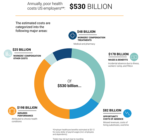 Annual cost of poor health in US