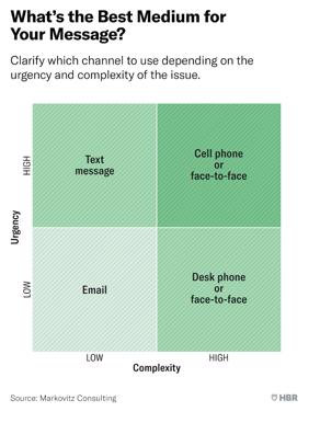 Best Medium For Message Quadrants