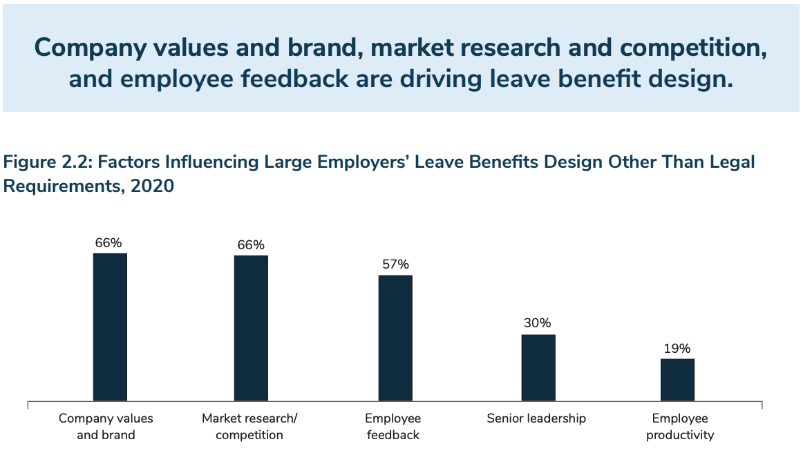 Company values and brand, market research and competition, and employee feedback are driving leave benefit design