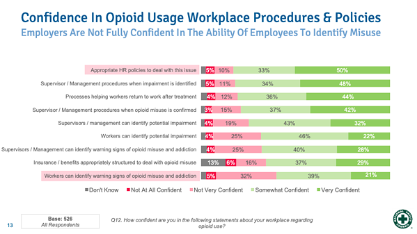 Confidence In Opioid Usage Workplace Procedures & Policies