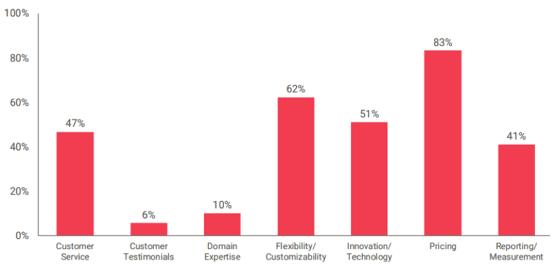 Corporate Wellness Vendor Evaluation