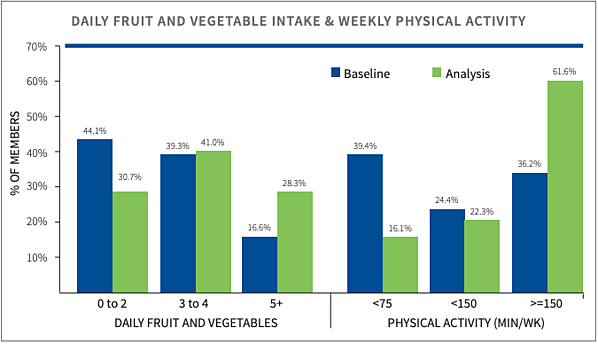 DAILY FRUIT AND VEGETABLE INTAKE & WEEKLY PHYSICAL ACTIVITY