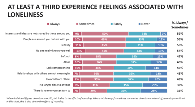 Experience Loneliness Symptoms