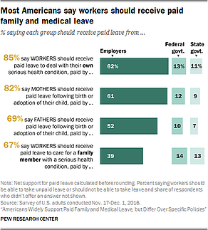 Family Leave Benefits
