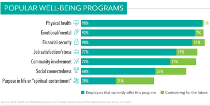 Financial Wellness Programs And Wellness Incentives Growing - Wellable