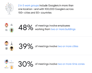 Google Remote Work Profile