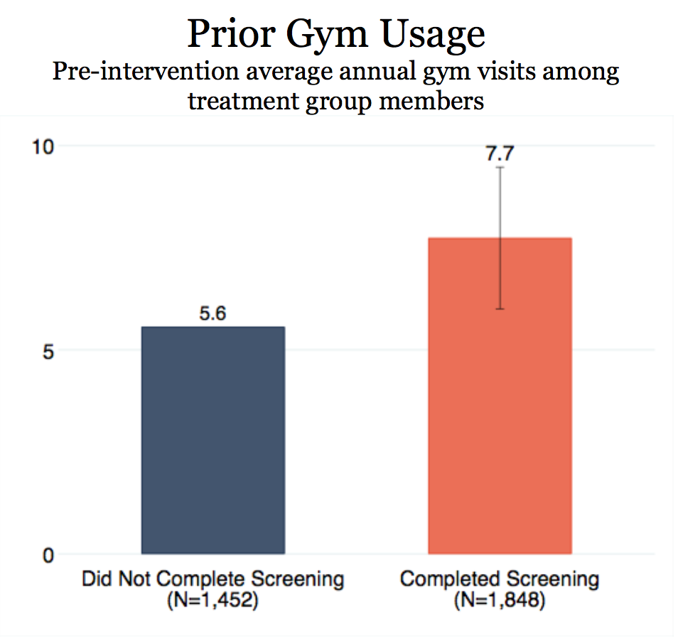 Illinois Workplace Wellness Study.png