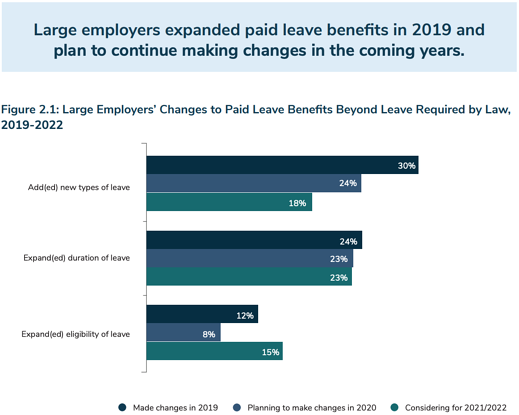 Large employers expanded paid leave benefits in 2019 and plan to continue making changes in the coming years