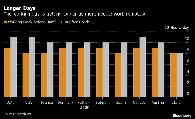 Longer Working Days