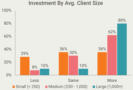 Investment in. Meditation by company size