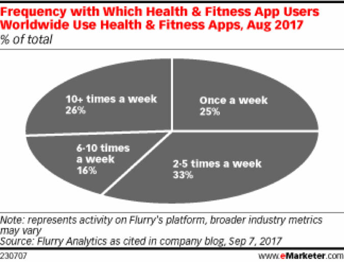 Frequency with which health & fitness app users worldwide use health & fitness apps