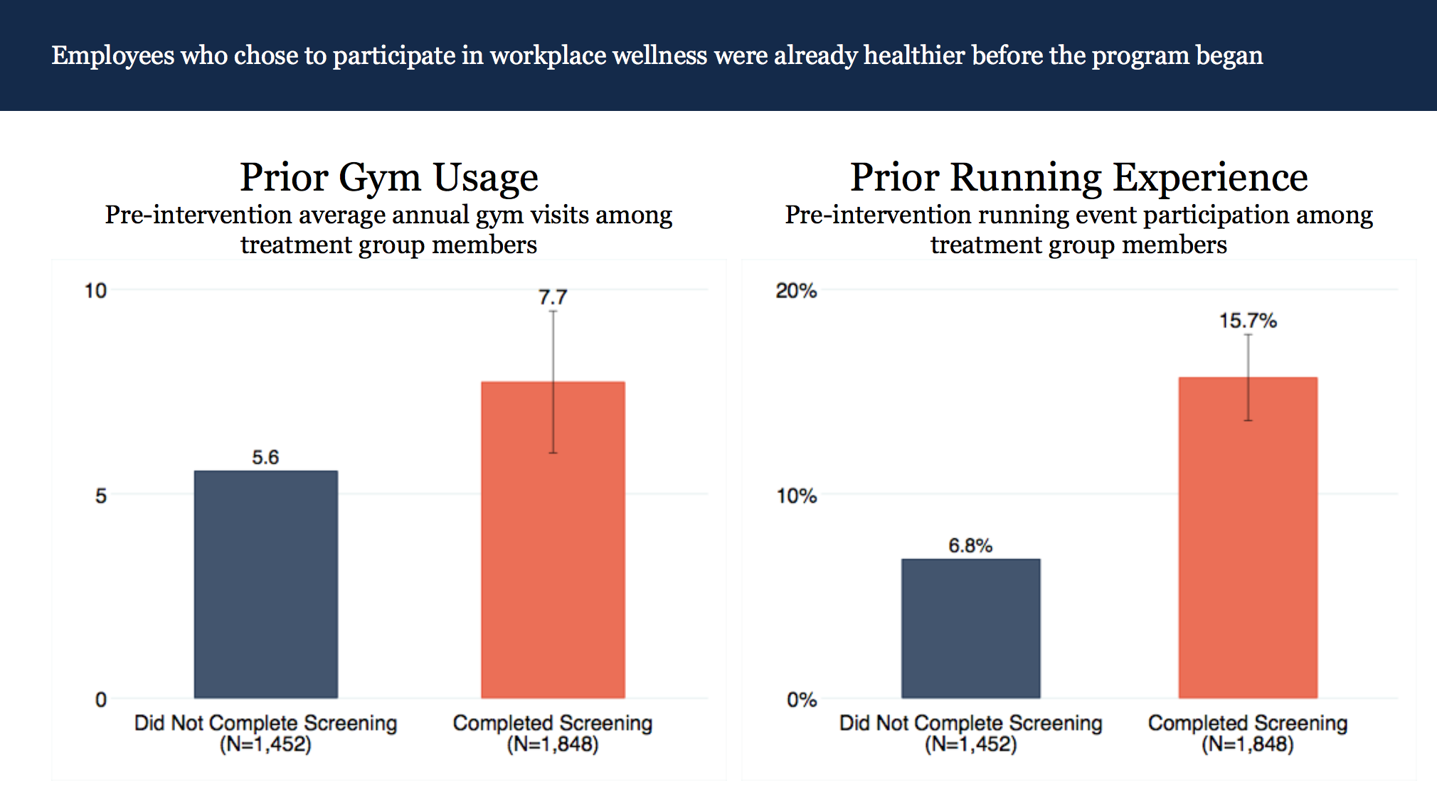 Employees who chose to participate in workplace wellness were already healthier before the program began