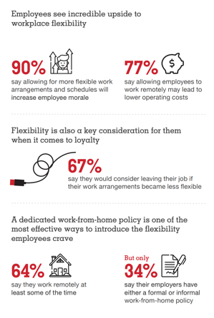 Staples workplace survey - flexibility