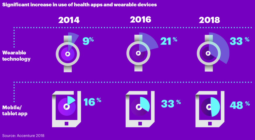 Significant increase in use of health apps and wearable devices.png