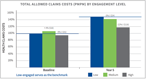 TOTAL ALLOWED CLAIMS COSTS (PMPM) BY ENGAGEMENT LEVEL