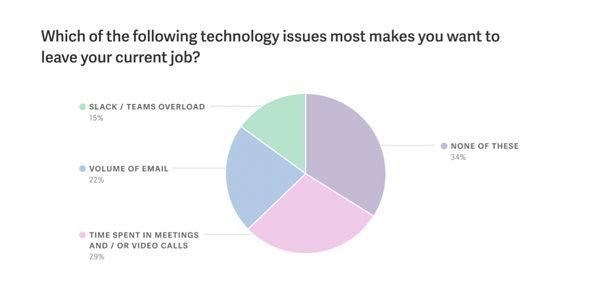 Technology Issues Most Make Worker Want To Leave Current Job