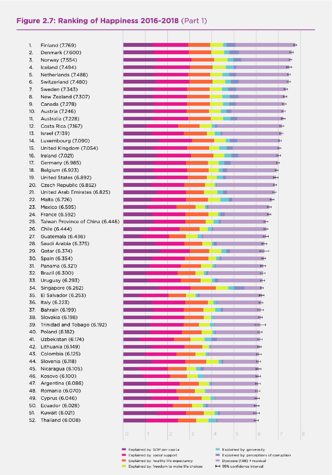 Worlds Happiest Countries