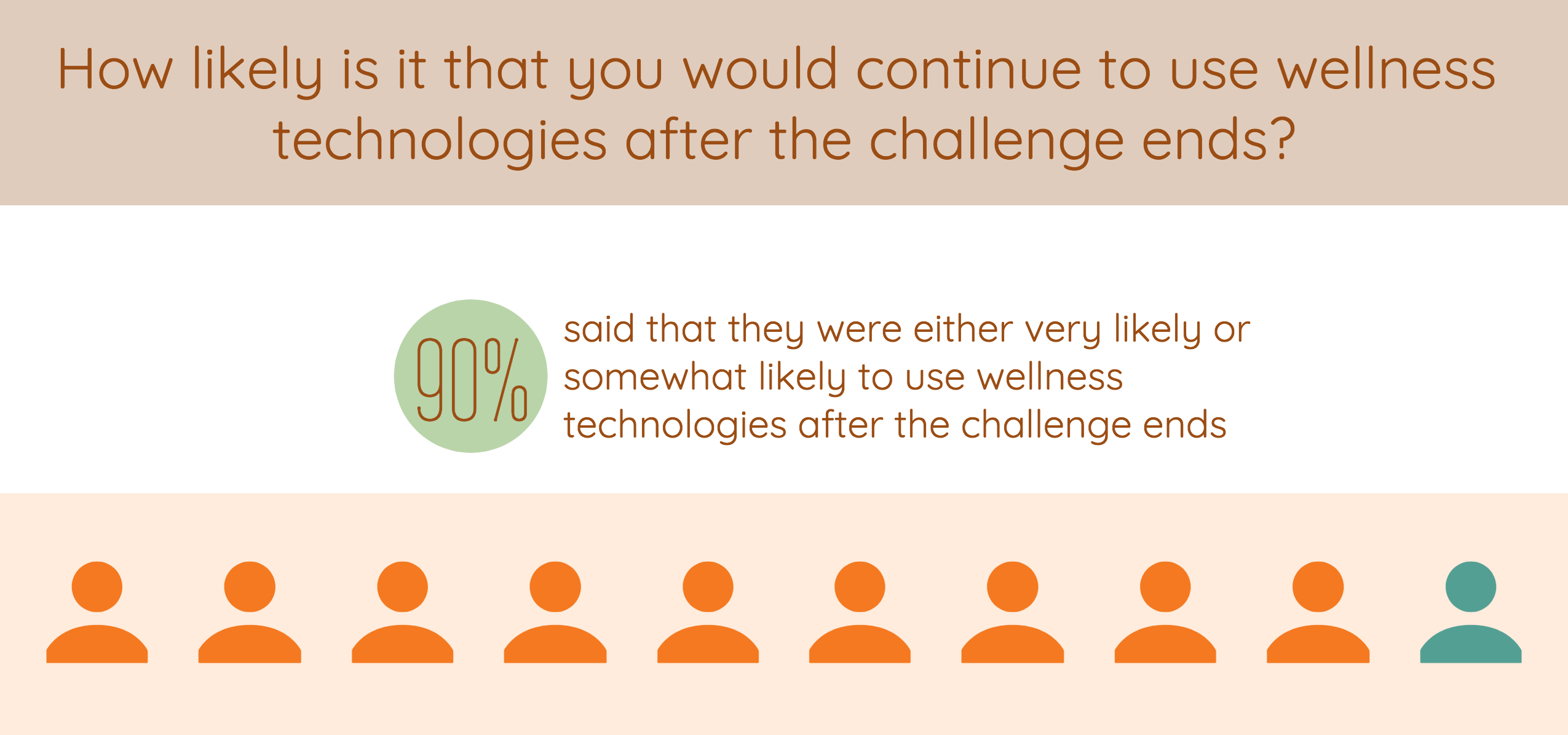 How likely is it that participant would continue to use wellness technologies after Wellable's wellness challenge ends?