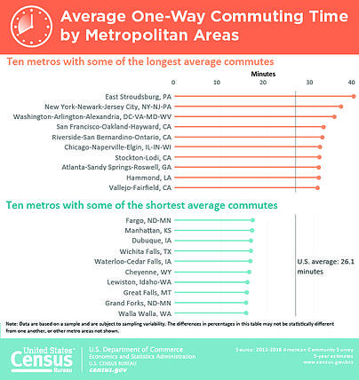 average-commute-time