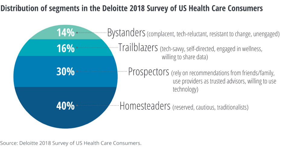 distributions of segments in the deloitte 2018 survey of us health care consumers