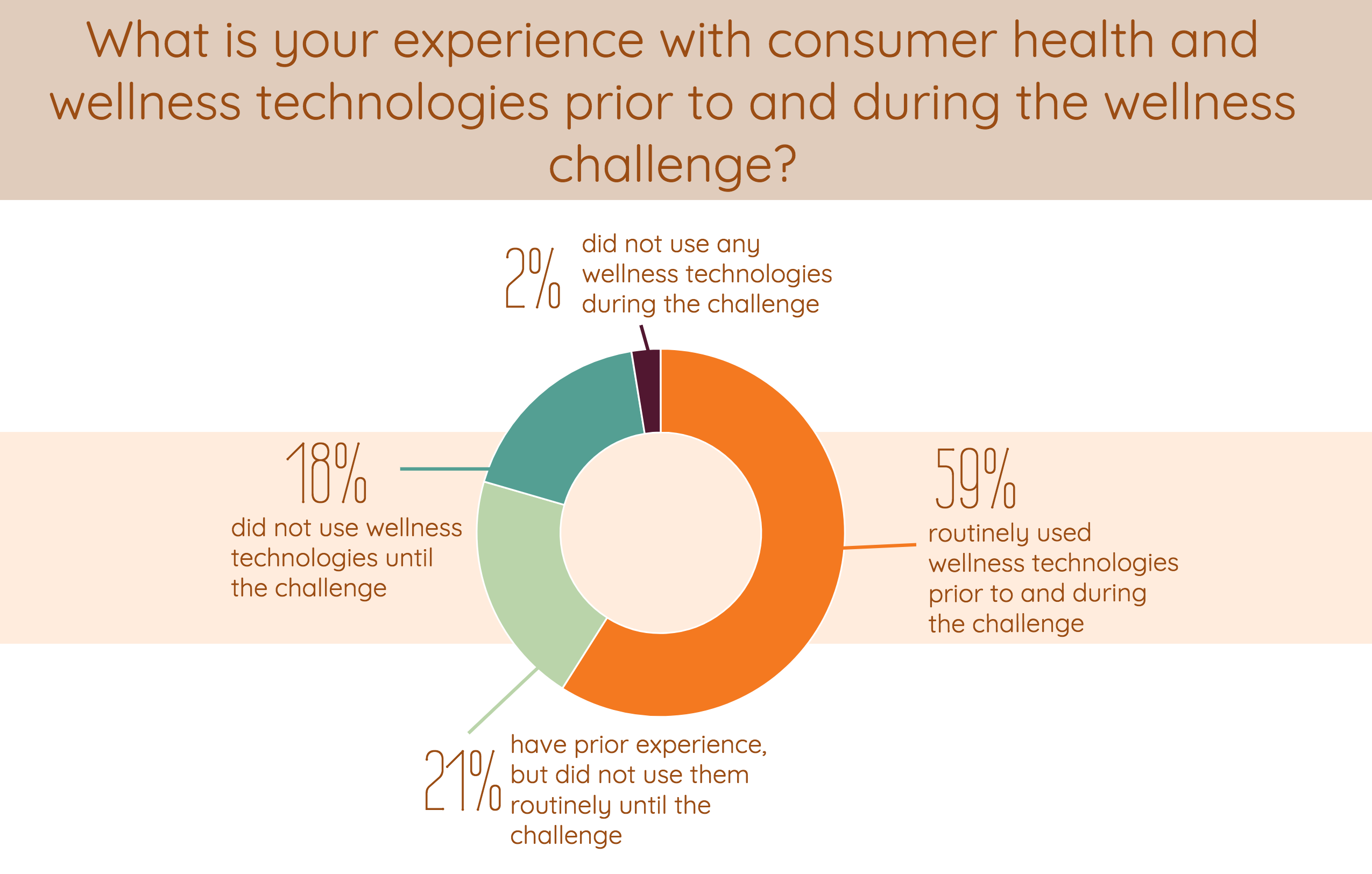 Experience with consumer health and wellness technology prior to and during Wellable employee wellness challenge