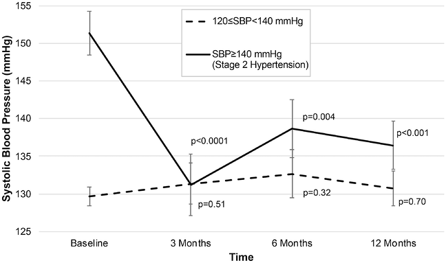 Changes in systolic blood pressure (SBP) from baseline through follow-up after MB-BP intervention