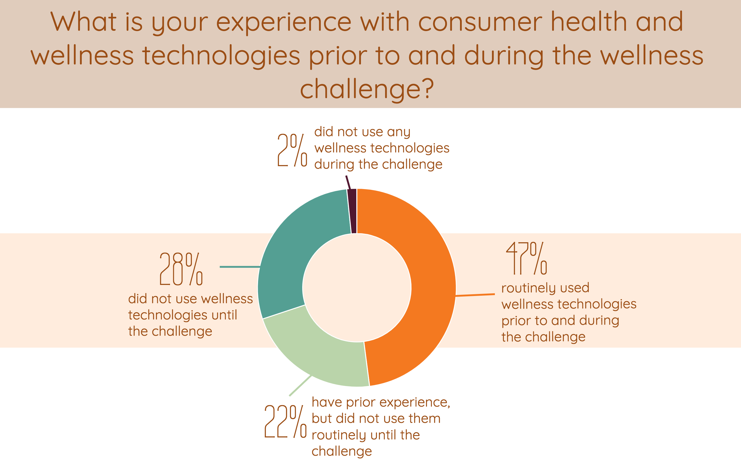 what is your experience with consumer health and wellness technologies prior to and during the wellness challenge?