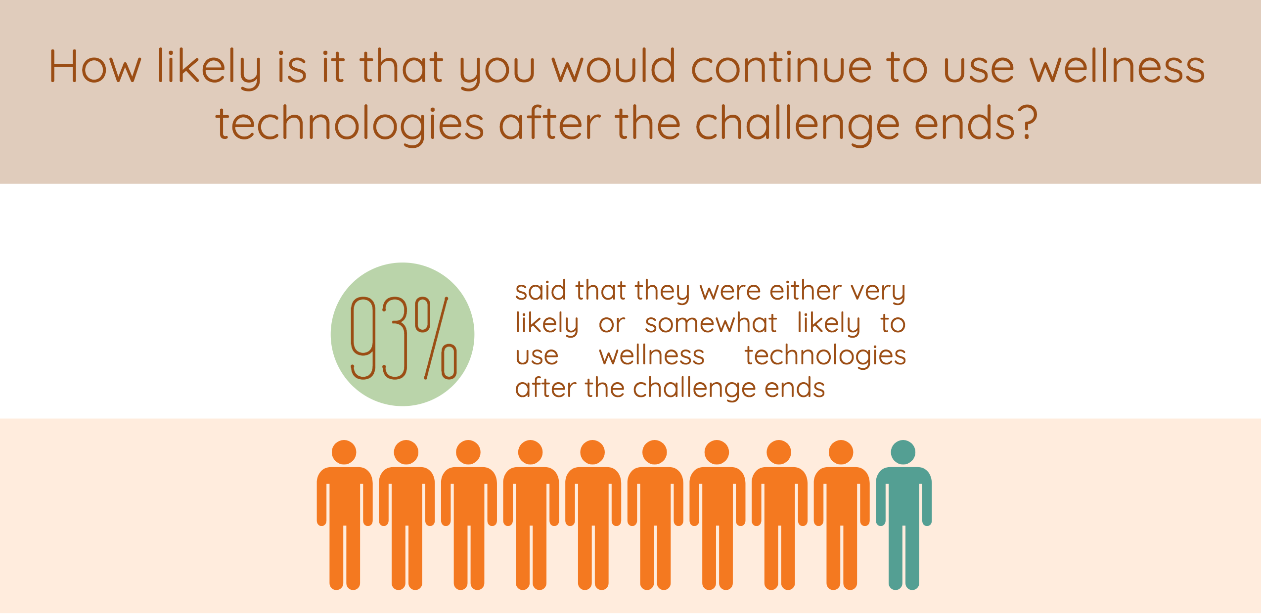 How likely is it that you would continue to use wellness technologies after the challenge ends?
