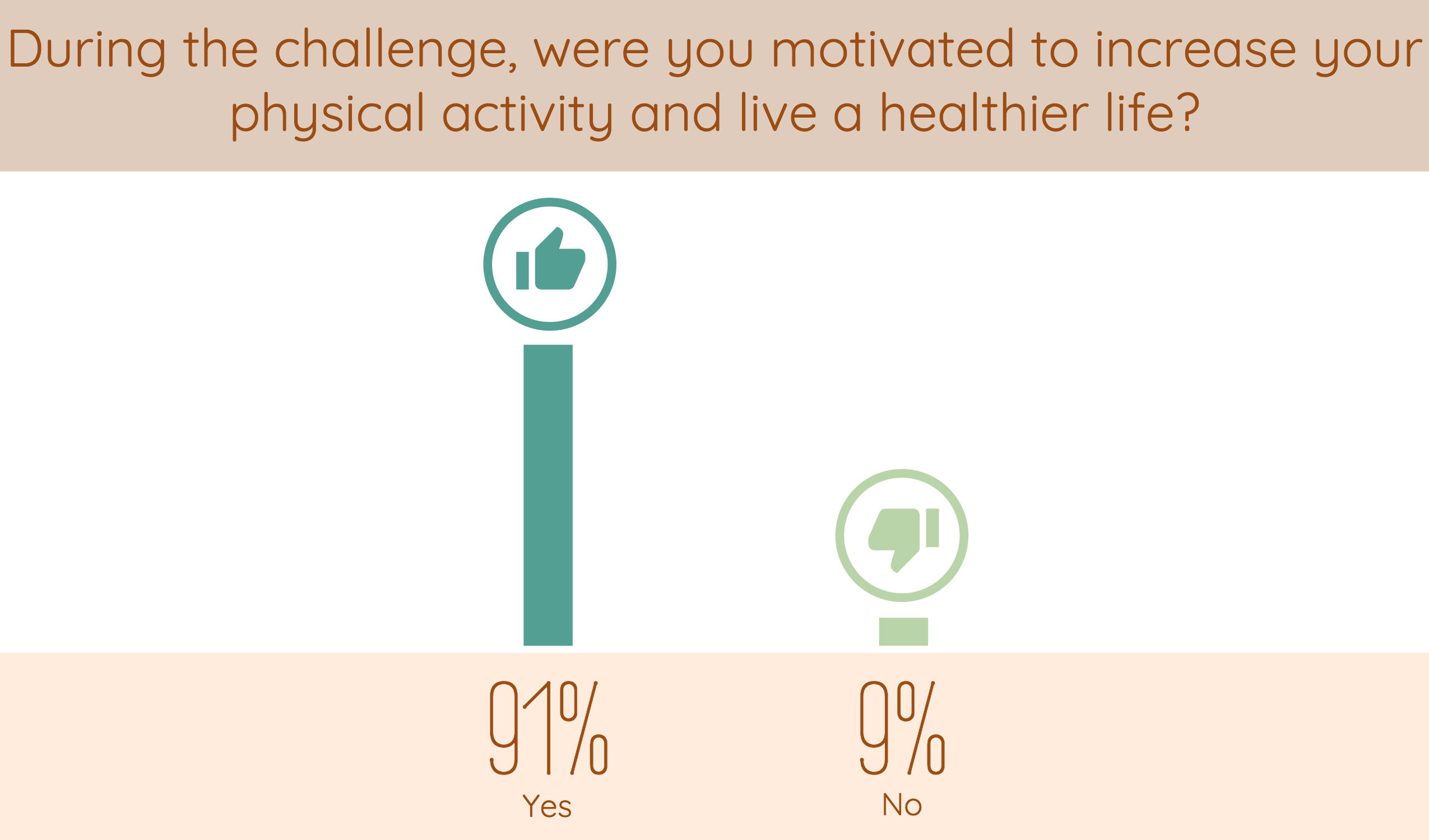 during the wellness challenges, were you motivated to increase your physical activity and live a healthier life?