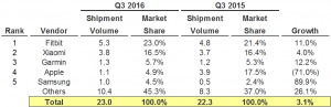 q3-2016-wearable-market-share