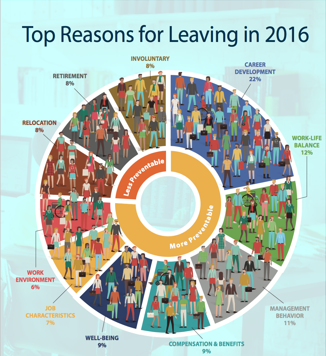 top reasons for employees leaving